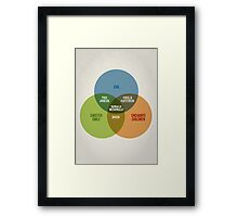 Clowns Venn Diagram Framed Print