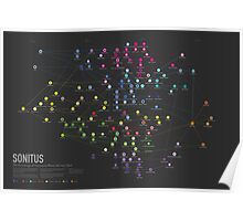 SONITUS - The Genealogy of Electronic Music Sub- Genres Poster