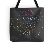 SONITUS - The Genealogy of Electronic Music Sub- Genres Tote Bag
