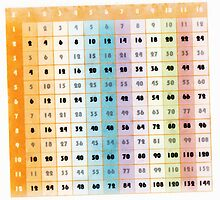 The Times Table by PictureNZ