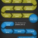History statistics of job boards infographic by Healthcenter