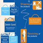 Important Facts about Online Shopping by Infographics