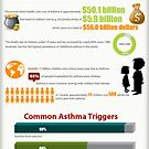 Facts and Statistics of Asthma in Children (Infographic) by Healthcenter