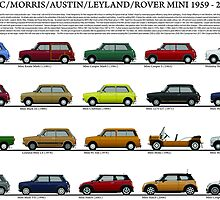 Mini 1959 to 2012 model chart poster by JetRanger