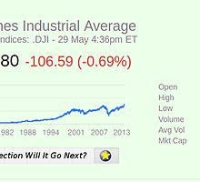 1975 - 2013 Rising on the DJIA by BinaryOptions