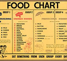 Reprint of a WWII Food Diet Ration Poster by Chris L Smith