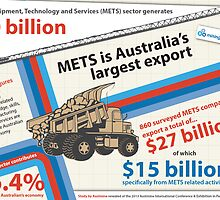 METS Sector Generates $90 billion by MOAGJ