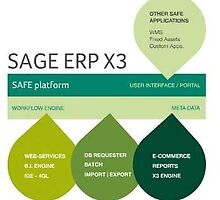 Sage X3 ERP Distribution Services Makes Your Business Successful  by Rebacca Arthur