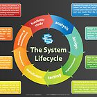 Systems Development Lifecycle by lessonhacker