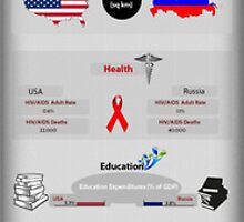 Statistics of USA Vs Russia by emersonrose