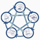 Rock Paper Scissors Lizard Spock! - In Blue!  by Sharon Murphy