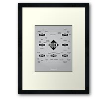 A Taxonomy of Fuck Framed Print