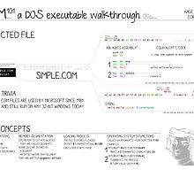COM101 a DOS executable walkthrough by Ange Albertini
