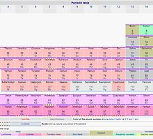 periodic table by legomanrob