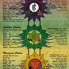 The Seven Chakras by satyakam