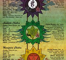 The Seven Chakras by satyakam
