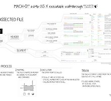 Mach-O 101 an OS X executable walkthrough (64bit, new format) by Ange Albertini