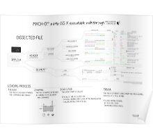 Mach-O 101 an OS X executable walkthrough (64bit, new format) Poster
