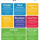 Programming Data Types (Coding Literacy) by lessonhacker