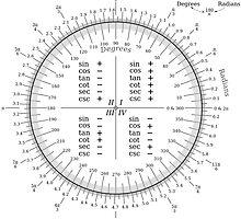 Degree Radian conversion by Flibidi