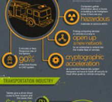The Many Applications of In-Vehicle PCs by Infographics