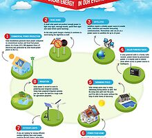 An Infographic on The Influence of Solar Energy in Our Lives by Infographics