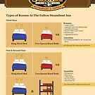 An Infographic on Types of Rooms At The Fulton Steamboat Inn by Infographics
