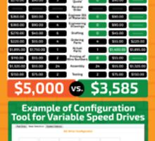 How Online Configurators Save Time and Money by rsvilar