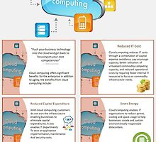 Perks of Cloud Computing Services on the Gold Coast by Infographics