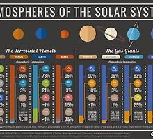 The Atmospheres of the Solar System by Compound Interest