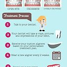Get Straight Teeth with Invisalign - Campbelltown Dentist by Infographics