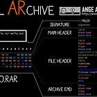 a mini RAR (white text) by Ange Albertini