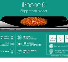 Apple iphone 6 - Explore the Unlimited Features & Have a Gorgeous Experience by rajkumar9
