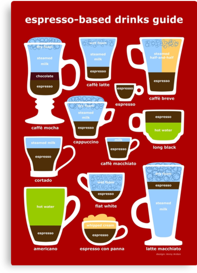 Espresso Coffee Drinks Guide by Anny Arden