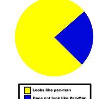 Pac Man pie chart by james0scott