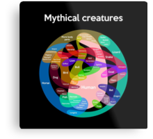 Epic Mythical Creatures Chart Metal Print