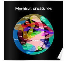 Epic Mythical Creatures Chart Poster