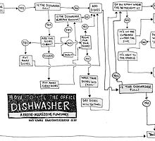 Flowchart: how to use the office dishwasher by garykemble